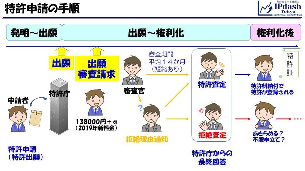 特許申請の手順_解説スライドv2