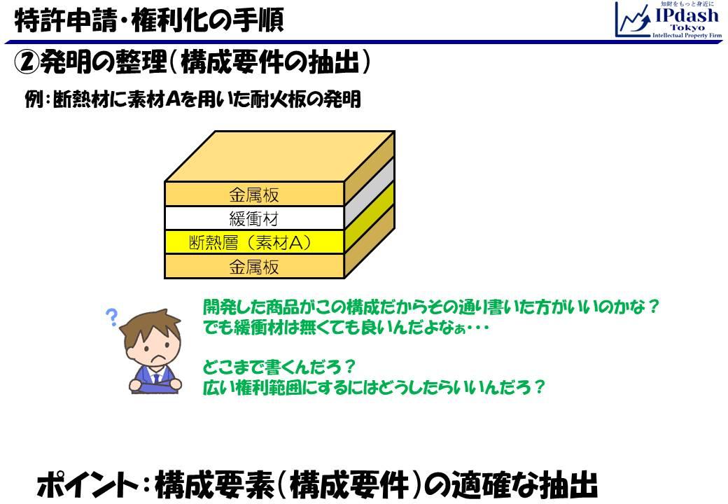 特許申請・権利化の手順04_構成要件の抽出