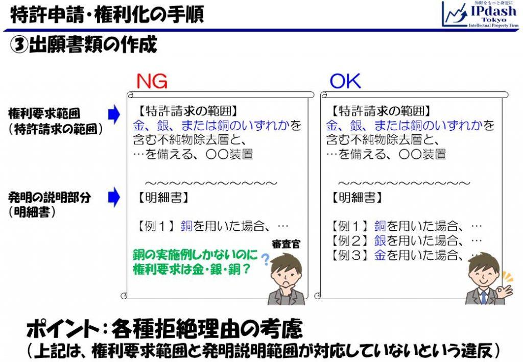 特許申請・権利化の手順06_出願書類作成(拒絶理由-サポート要件違反)