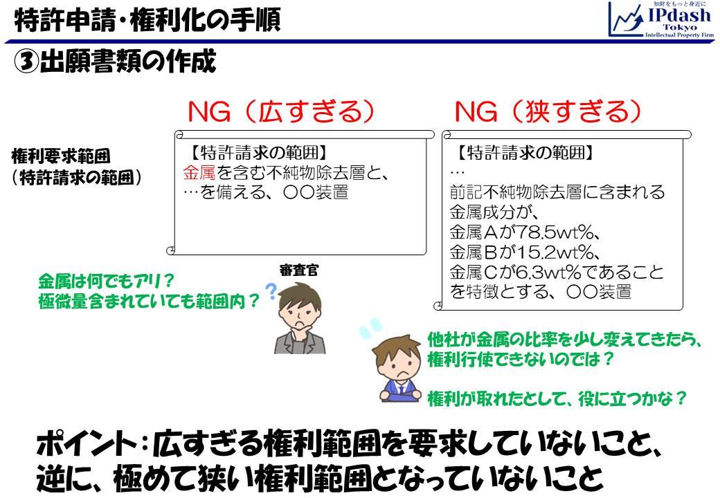 特許申請・権利化の手順07_出願書類作成(適切な権利範囲)