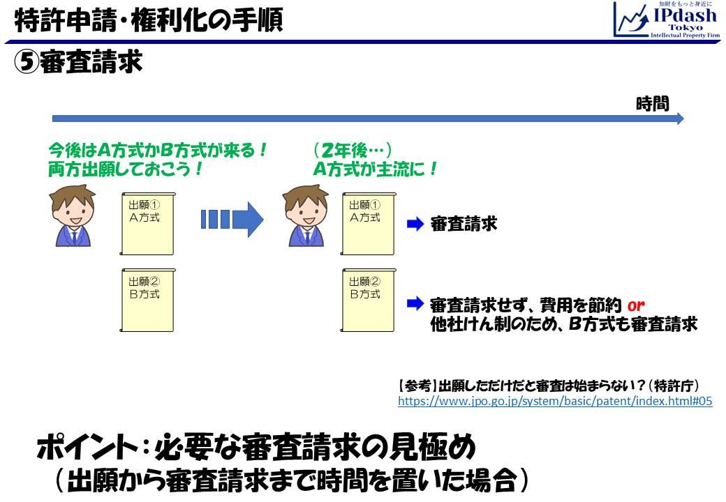 特許申請・権利化の手順09_出願審査請求
