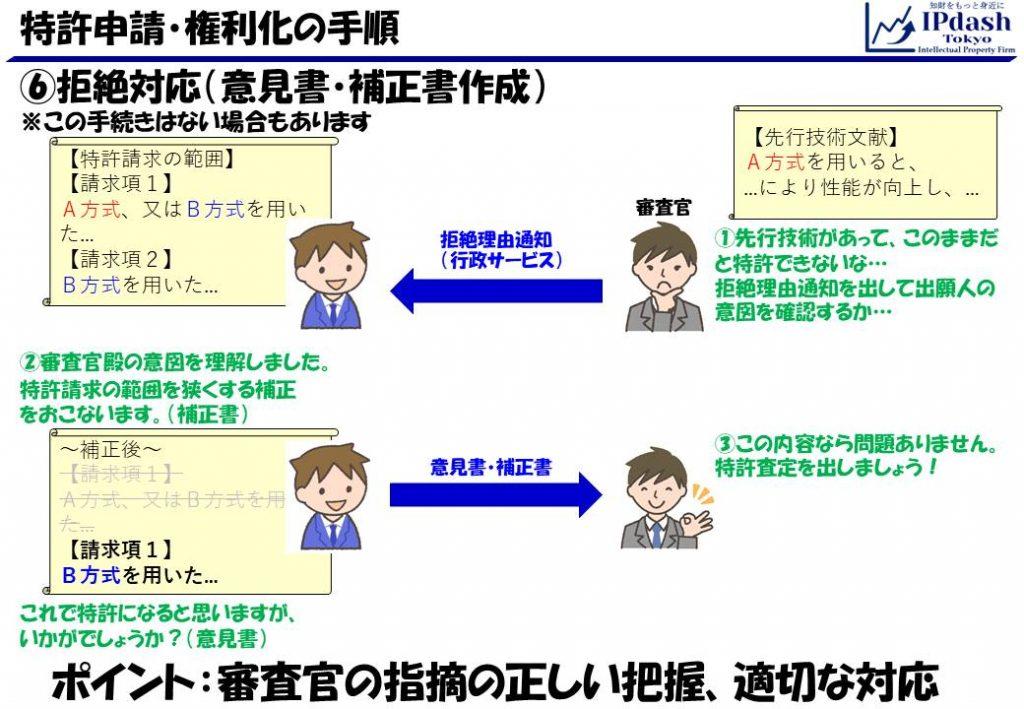 特許申請・権利化の手順10_意見書・補正書作成