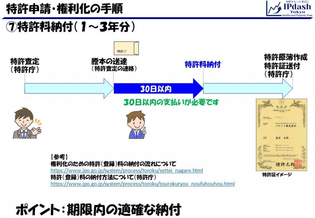 特許申請・権利化の手順11_特許料納付(1~3年分)
