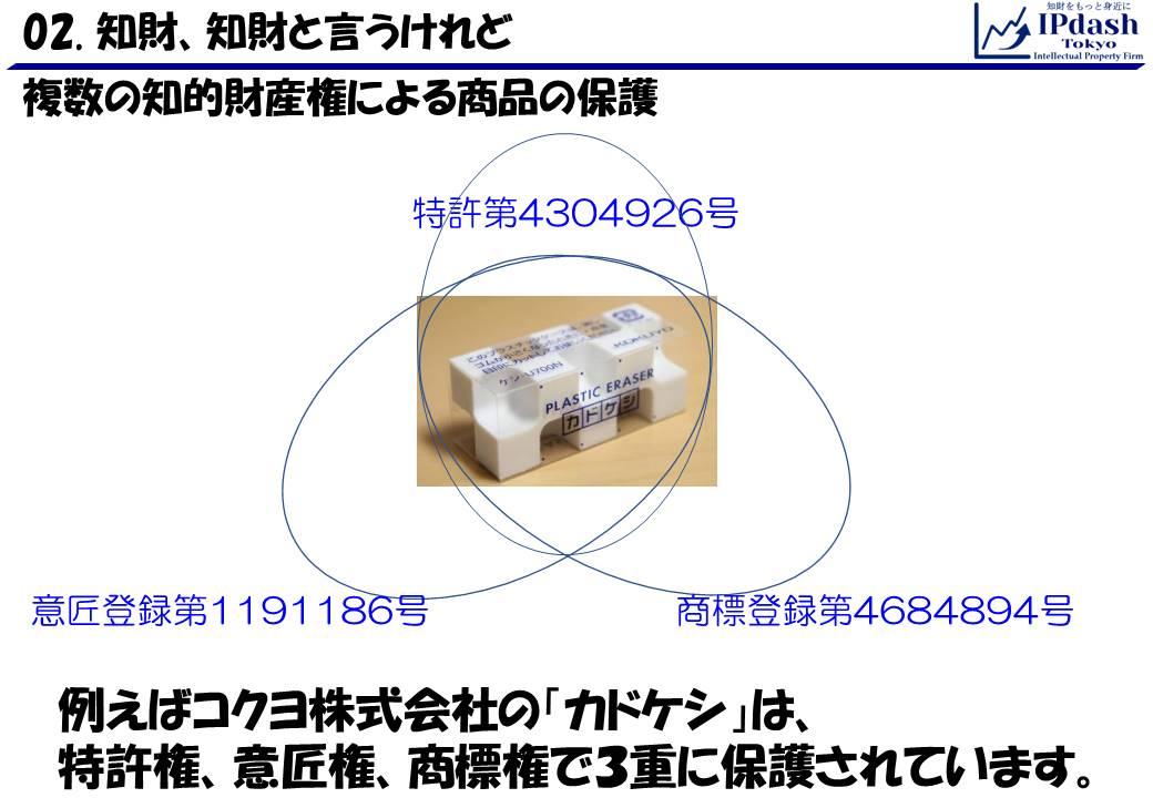 コクヨ株式会社の「カドケシ」の例。「カドケシ」という商品は、特許権、意匠権、商標権で3重に保護されている。