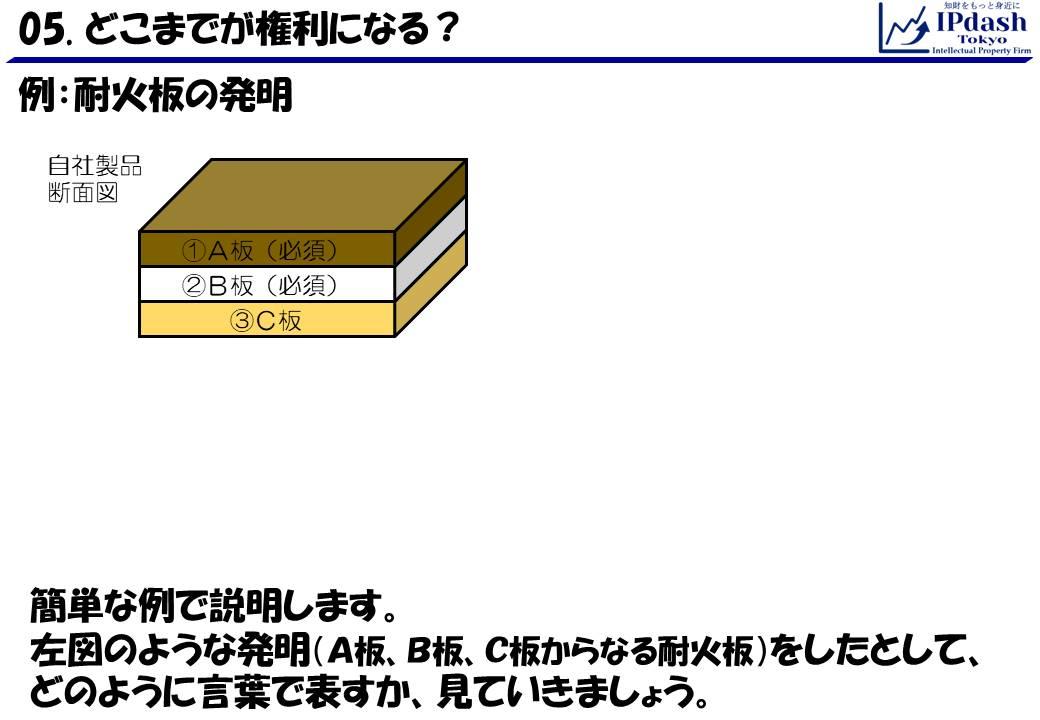 A板、B板、C板からなる耐火板の発明をしたとして、どのようにして言葉で表すか、について見ていきます。