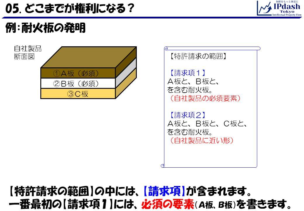 【特許請求の範囲】の中には、【請求項】が含まれます。一番最初の【請求項1】には、必須の要素(A板、B板)を書きます。