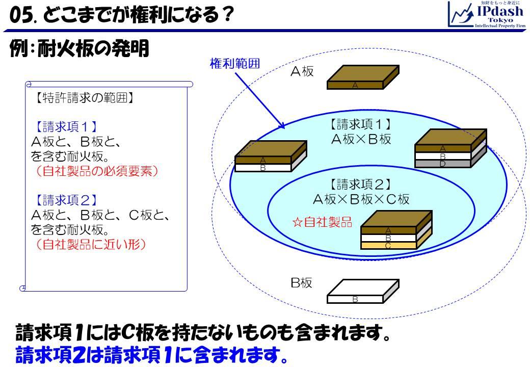 請求項1にはC板を持たないものも含まれます。また、請求項2は請求項1に含まれます。