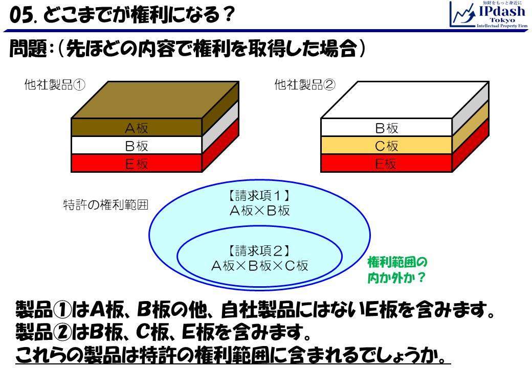 事例問題:製品①はA板、B板の他、自社製品にはないE板を含みます。製品②はB板、C板、E板を含みます。 これらの製品は特許の権利範囲に含まれるでしょうか。