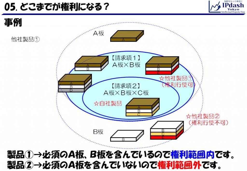 事例問題解答:製品①は、必須のA板・B板を含んでいるので権利範囲内です。製品②は、必須のA板を含んでいないので権利範囲外です。
