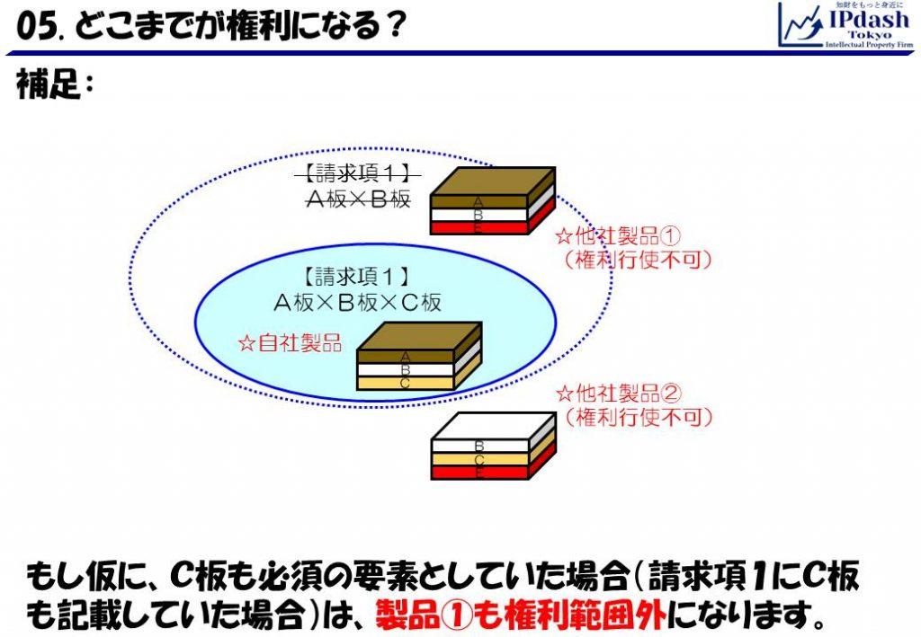補足:もし仮に、C板も必須の要素としていた場合(請求項1にC板も記載していた場合)は、製品①も権利範囲外になります。