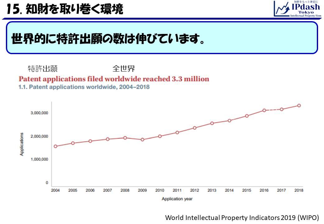 世界的に特許出願の数は伸びています。