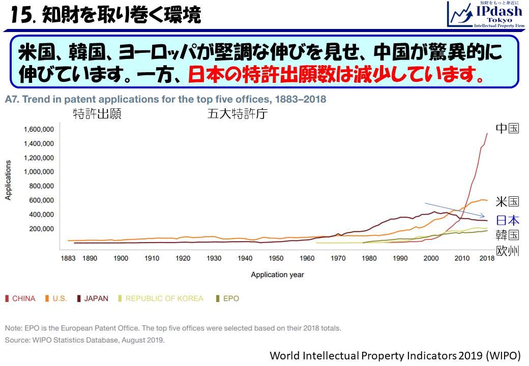 米国、韓国、ヨーロッパが堅調な伸びを見せ、中国が驚異的に伸びています。一方、日本の特許出願数は減少しています。