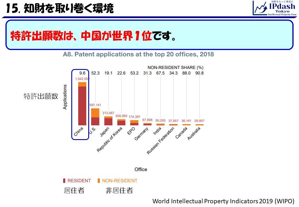 特許出願数は、中国が世界1位です。