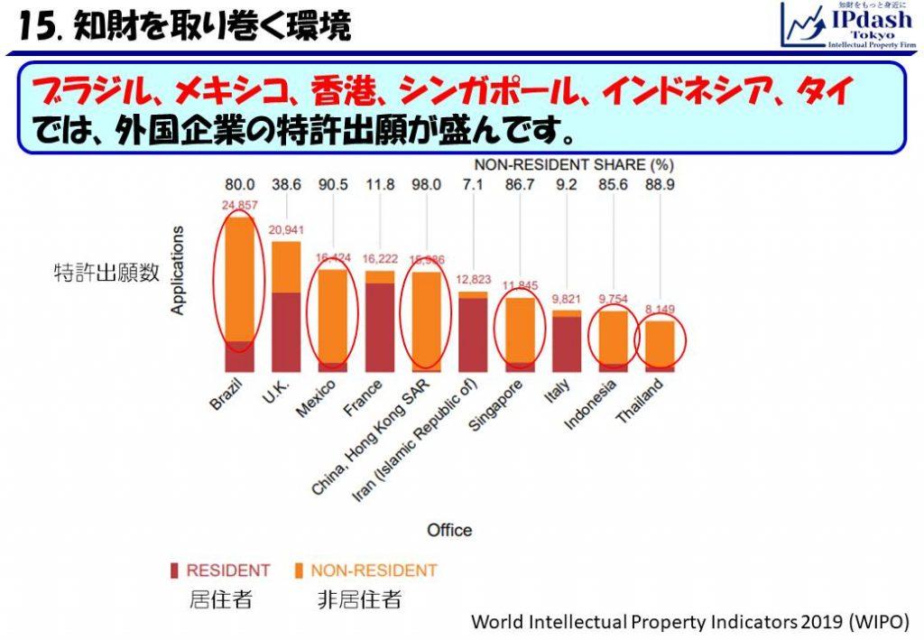 ブラジル、メキシコ、香港、シンガポール、インドネシア、タイでは、外国企業の特許出願が盛んです。