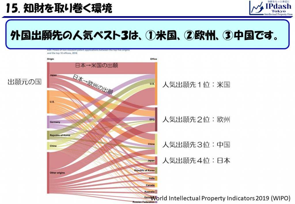 外国出願先の人気ベスト3は、1位・米国、2位・欧州、3位・中国です。