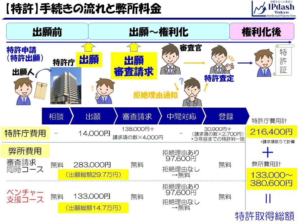 特許申請の流れと弊所料金13.3万円(2020年10月)